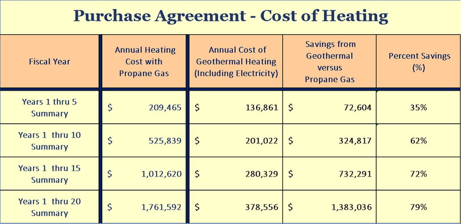 Geothermal Innovations - Purchase Agreement