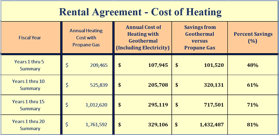 Geothermal Innovations - Lease Agreement